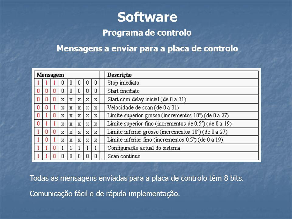 Programa de controlo Software Mensagens a enviar para a placa de controlo Todas as mensagens enviadas para a placa de controlo têm 8 bits. Comunicação