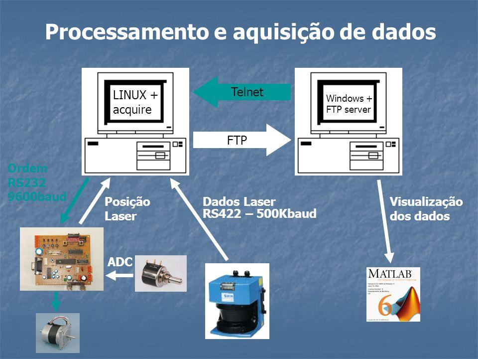Processamento e aquisição de dados FTP LINUX + acquire Windows + FTP server Telnet Posição Laser Ordem RS232 9600baud Dados Laser RS422 – 500Kbaud Vis