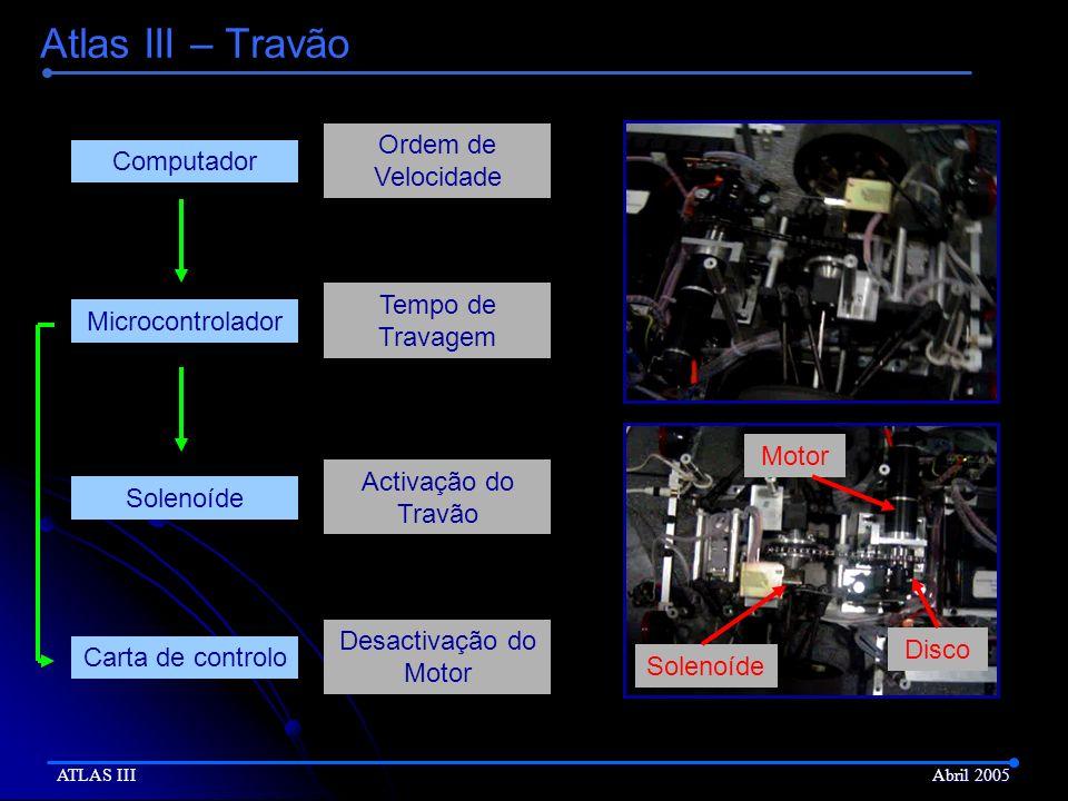 Atlas III – Travão ATLAS III Abril 2005 Ordem de Velocidade ComputadorMicrocontrolador Tempo de Travagem Solenoíde Activação do Travão Carta de contro