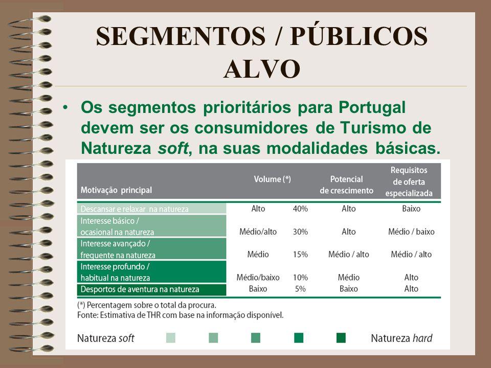 SEGMENTOS / PÚBLICOS ALVO Os segmentos prioritários para Portugal devem ser os consumidores de Turismo de Natureza soft, na suas modalidades básicas.
