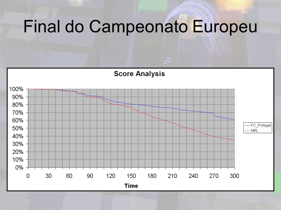 Final do Campeonato Europeu