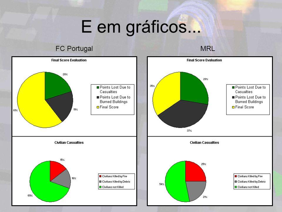 E em gráficos... FC PortugalMRL