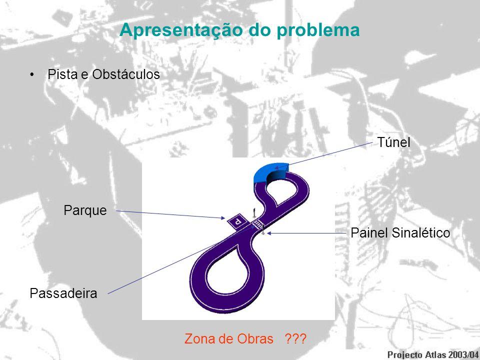 Apresentação do problema Pista e Obstáculos Túnel Painel Sinalético Passadeira Parque Zona de Obras ???
