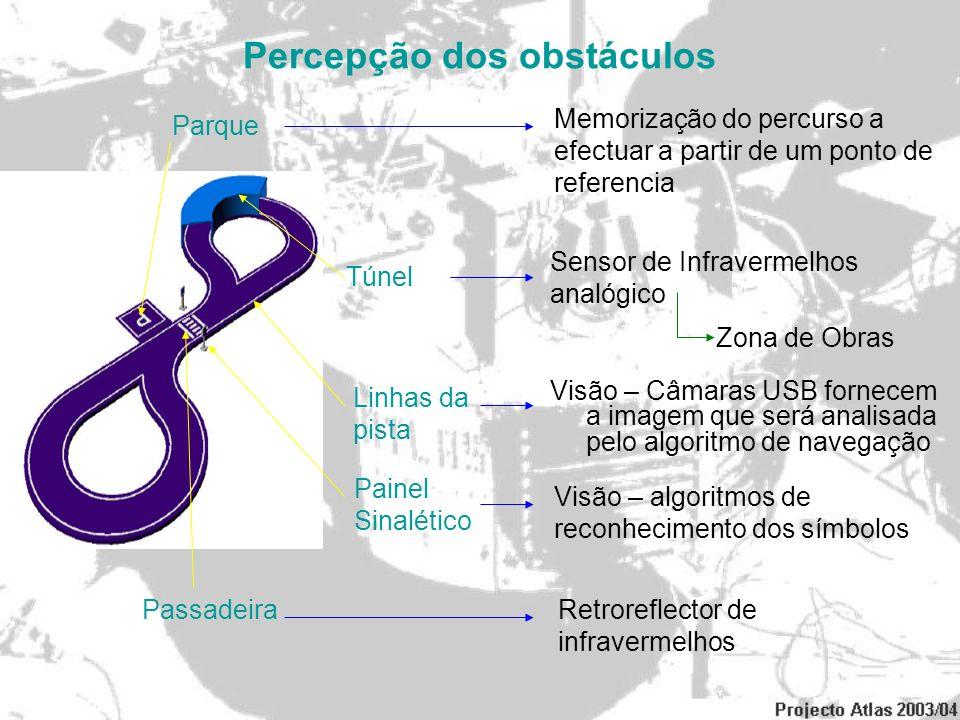 Percepção dos obstáculos Túnel Painel Sinalético Passadeira Parque Zona de Obras Visão – Câmaras USB fornecem a imagem que será analisada pelo algorit