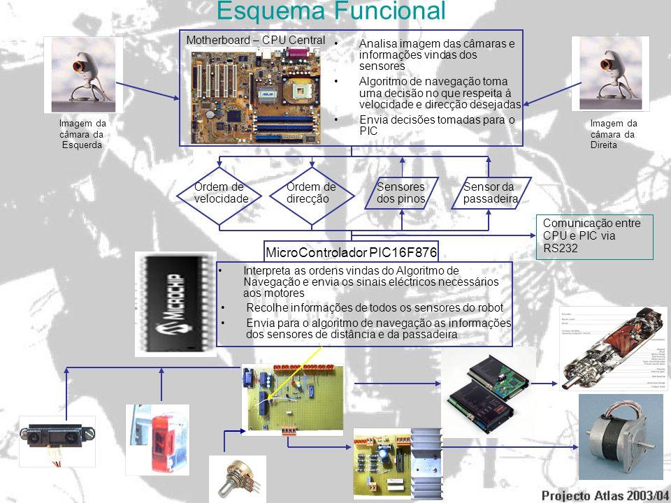 PIC 16F876.É um microcontrolador – trata-se de um controlador lógico programável de tamanho muito reduzido..É muito utilizado hoje em dia – são a nova geração de microcontroladores aplicado na indústria de electrodomésticos devido à sua facilidade de programação (são facilmente reprogramados por porta RS232).Consegue ler valores analógicos ou digitais de tensão, gerar PWM e são totalmente programáveis, podendo inclusivamente alterar a função dos pinos (por exemplo de entrada para saída) em tempo real.