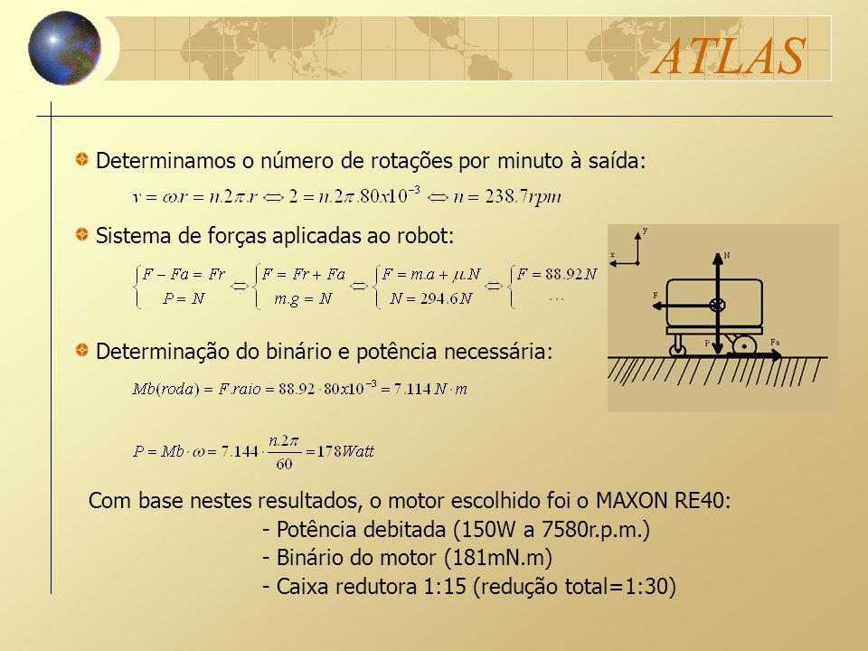ATLAS Determinamos o número de rotações por minuto à saída: Sistema de forças aplicadas ao robot: Determinação do binário e potência necessária: Com b
