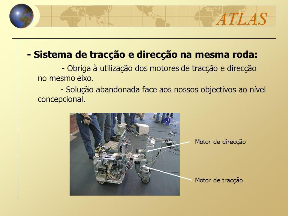 ATLAS - Obriga à utilização dos motores de tracção e direcção no mesmo eixo. - Solução abandonada face aos nossos objectivos ao nível concepcional. Mo
