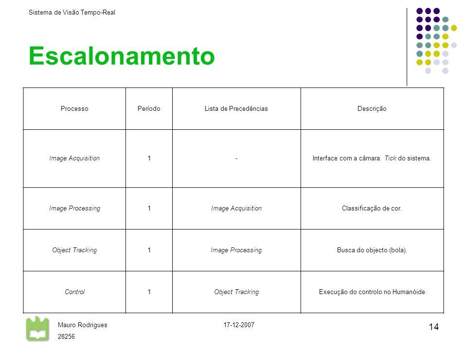 Sistema de Visão Tempo-Real Mauro Rodrigues 28256 17-12-2007 14 Escalonamento ProcessoPeríodoLista de PrecedênciasDescrição Image Acquisition1-Interfa