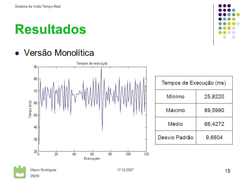 Sistema de Visão Tempo-Real Mauro Rodrigues 28256 17-12-2007 15 Resultados Versão Monolítica Tempos de Execução (ms) Minímo25,8220 Máximo89,5990 Médio66,4272 Desvio Padrão9,6604