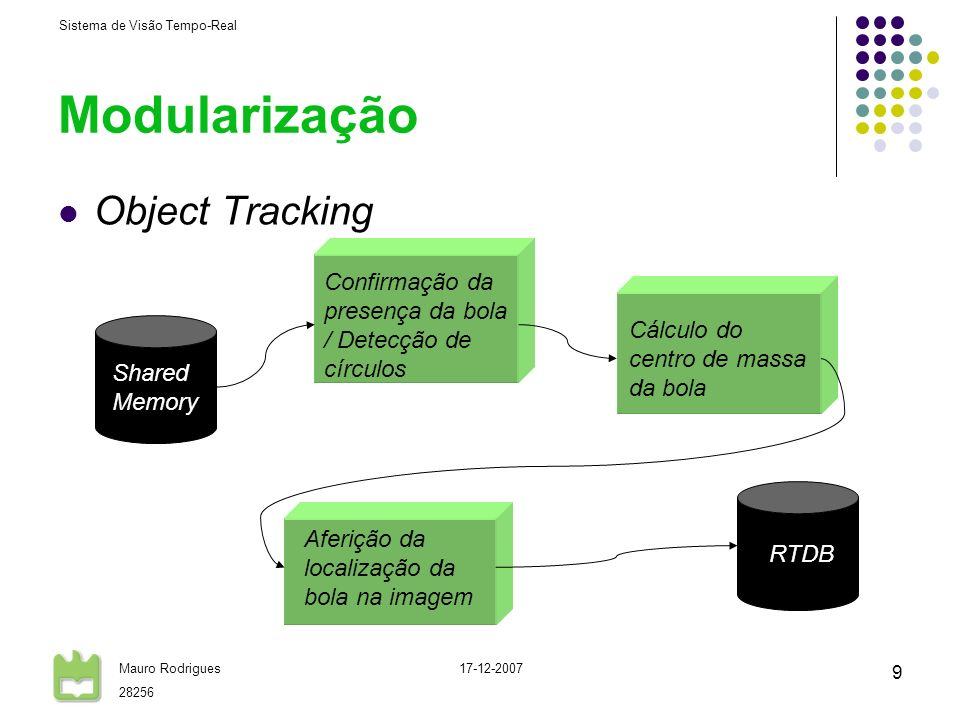 Sistema de Visão Tempo-Real Mauro Rodrigues 28256 17-12-2007 9 Modularização Object Tracking Confirmação da presença da bola / Detecção de círculos Af