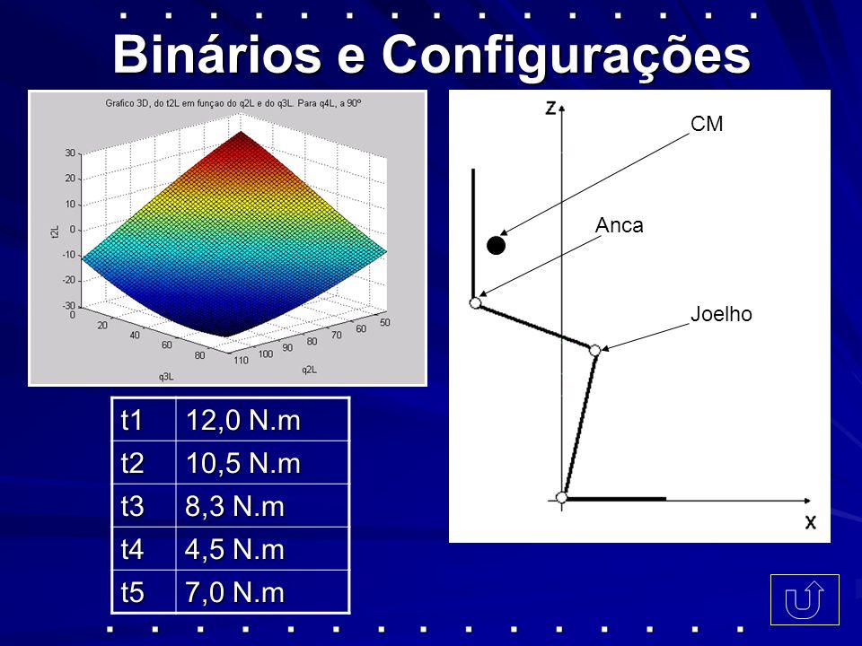 Binários e Configurações t1 12,0 N.m t2 10,5 N.m t3 8,3 N.m t4 4,5 N.m t5 7,0 N.m Joelho Anca CM