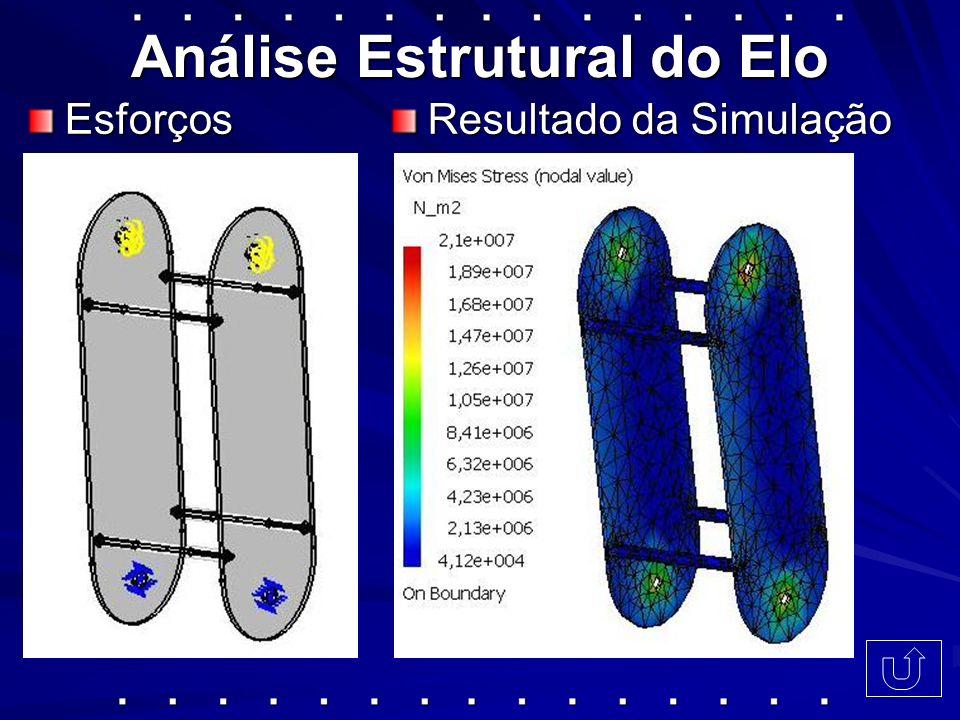 Análise Estrutural do Elo Esforços Resultado da Simulação