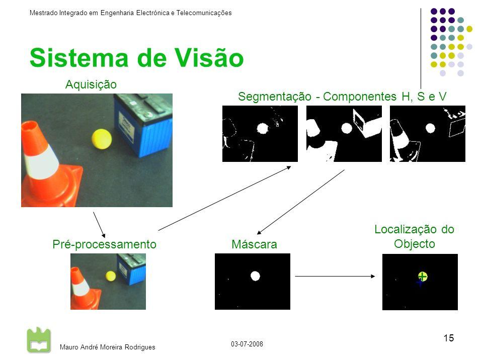 Mestrado Integrado em Engenharia Electrónica e Telecomunicações Mauro André Moreira Rodrigues 03-07-2008 15 Sistema de Visão Aquisição Máscara Segmentação - Componentes H, S e V Localização do Objecto Pré-processamento