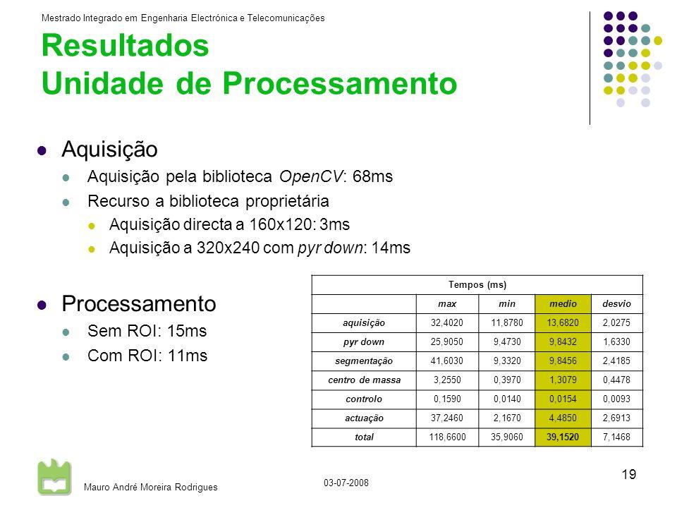 Mestrado Integrado em Engenharia Electrónica e Telecomunicações Mauro André Moreira Rodrigues 03-07-2008 19 Resultados Unidade de Processamento Aquisição Aquisição pela biblioteca OpenCV: 68ms Recurso a biblioteca proprietária Aquisição directa a 160x120: 3ms Aquisição a 320x240 com pyr down: 14ms Processamento Sem ROI: 15ms Com ROI: 11ms Tempos (ms) maxminmediodesvio aquisição32,402011,878013,68202,0275 pyr down25,90509,47309,84321,6330 segmentação41,60309,33209,84562,4185 centro de massa3,25500,39701,30790,4478 controlo0,15900,01400,01540,0093 actuação37,24602,16704,48502,6913 total118,660035,906039,15207,1468
