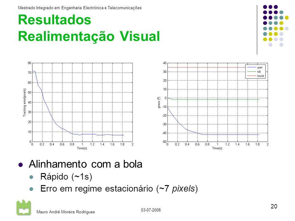 Mestrado Integrado em Engenharia Electrónica e Telecomunicações Mauro André Moreira Rodrigues 03-07-2008 20 Resultados Realimentação Visual Alinhamento com a bola Rápido (~1s) Erro em regime estacionário (~7 pixels)