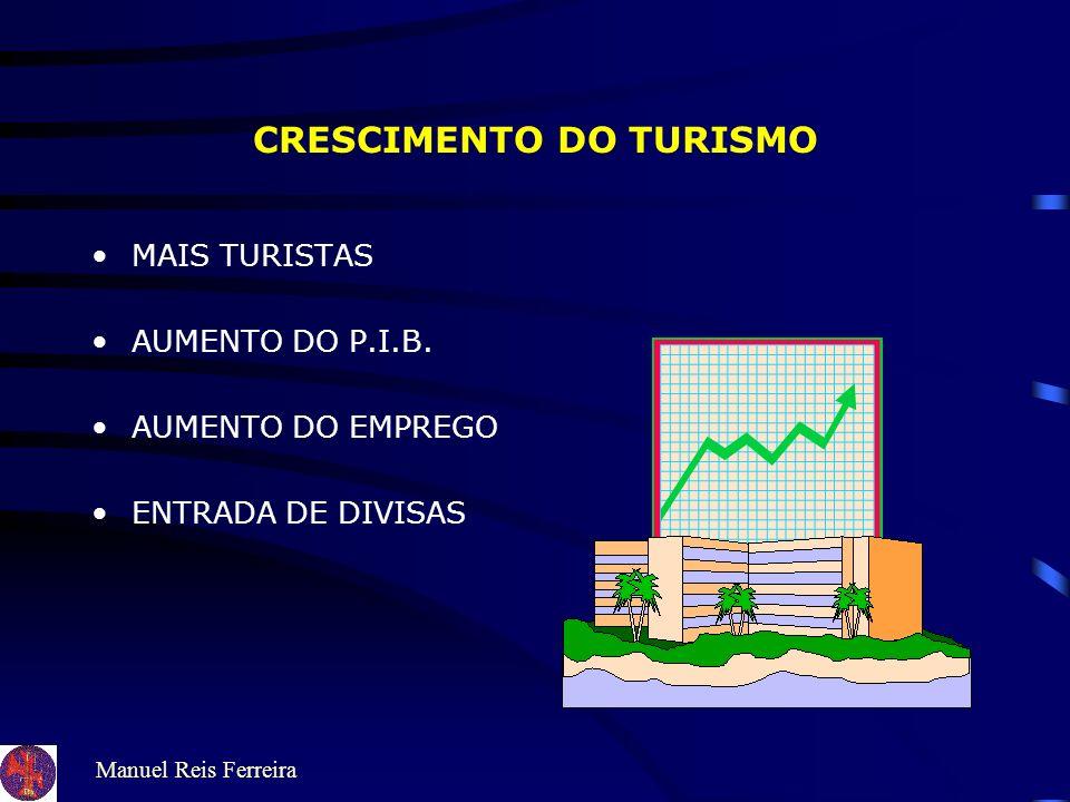 Manuel Reis Ferreira CRESCIMENTO DO TURISMO MAIS TURISTAS AUMENTO DO P.I.B.