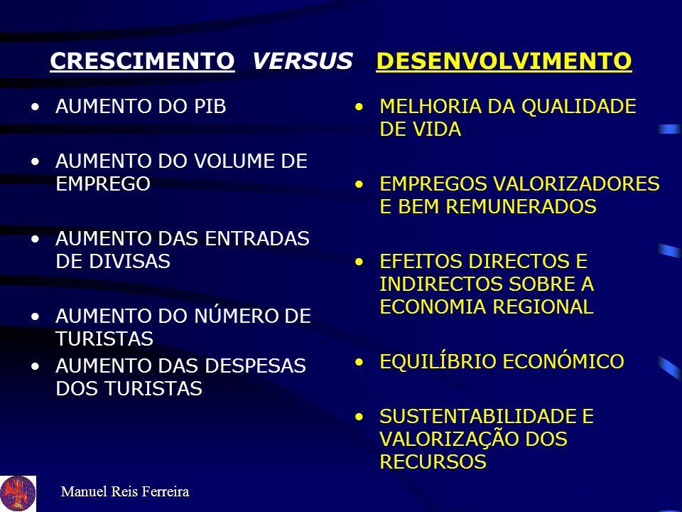 Manuel Reis Ferreira CRESCIMENTO VERSUS DESENVOLVIMENTO AUMENTO DO PIB AUMENTO DO VOLUME DE EMPREGO AUMENTO DAS ENTRADAS DE DIVISAS AUMENTO DO NÚMERO DE TURISTAS AUMENTO DAS DESPESAS DOS TURISTAS MELHORIA DA QUALIDADE DE VIDA EMPREGOS VALORIZADORES E BEM REMUNERADOS EFEITOS DIRECTOS E INDIRECTOS SOBRE A ECONOMIA REGIONAL EQUILÍBRIO ECONÓMICO SUSTENTABILIDADE E VALORIZAÇÃO DOS RECURSOS