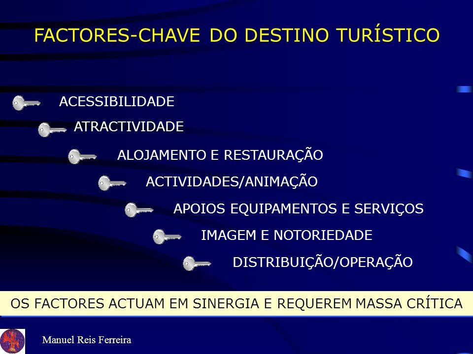 Manuel Reis Ferreira FACTORES-CHAVE DO DESTINO TURÍSTICO ACESSIBILIDADE ATRACTIVIDADE ALOJAMENTO E RESTAURAÇÃO ACTIVIDADES/ANIMAÇÃO APOIOS EQUIPAMENTOS E SERVIÇOS IMAGEM E NOTORIEDADE DISTRIBUIÇÃO/OPERAÇÃO OS FACTORES ACTUAM EM SINERGIA E REQUEREM MASSA CRÍTICA OS FACTORES ACTUAM EM SINERGIA E REQUEREM MASSA CRÍTICA