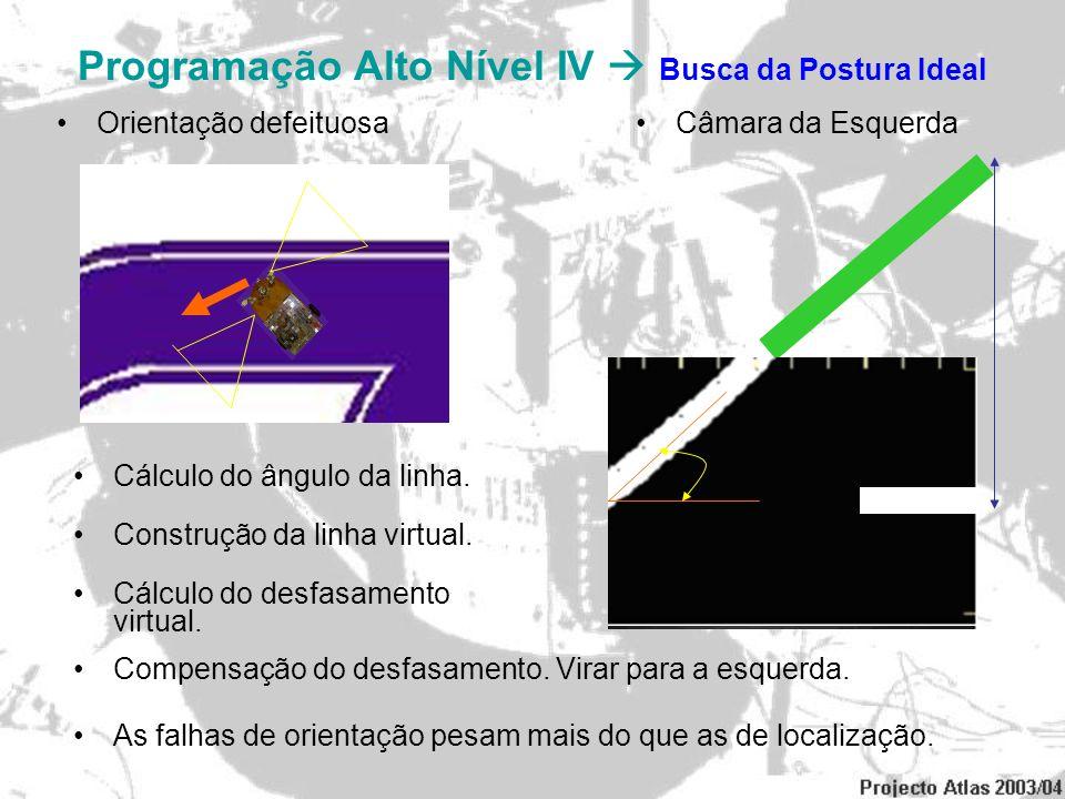 Programação Alto Nível IV Busca da Postura Ideal Orientação defeituosaCâmara da Esquerda Construção da linha virtual. Cálculo do desfasamento virtual.