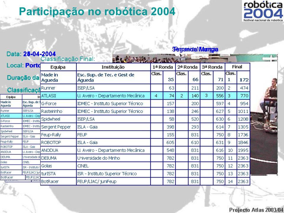 Participação no robótica 2004 Primeira Manga Segunda Manga Terceira Manga Data: 23-04-2004 Local: Porto Duração da Prova: 0:01:00 Classificação Parcia