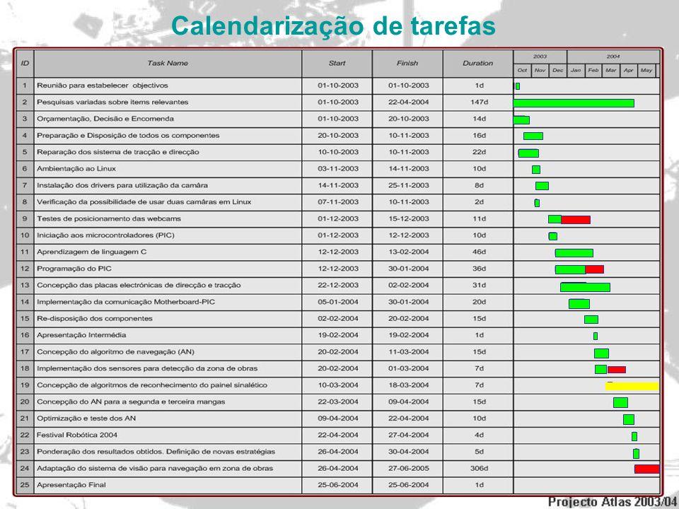 Calendarização de tarefas