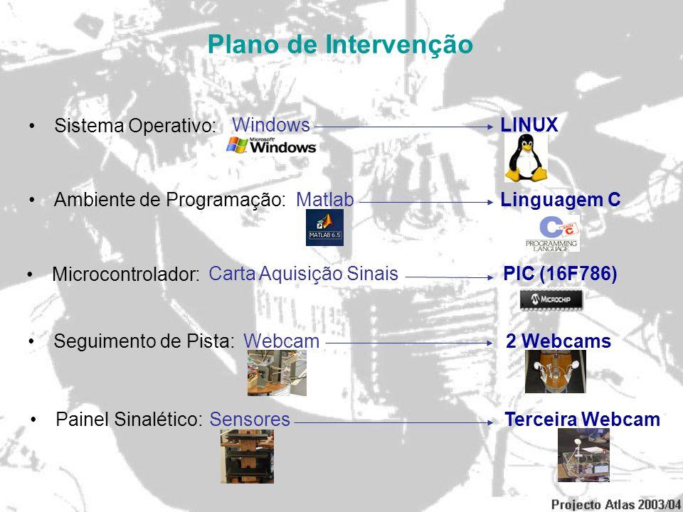 Plano de Intervenção Sistema Operativo: Ambiente de Programação: Microcontrolador: Seguimento de Pista: Painel Sinalético: Windows LINUX Matlab Lingua