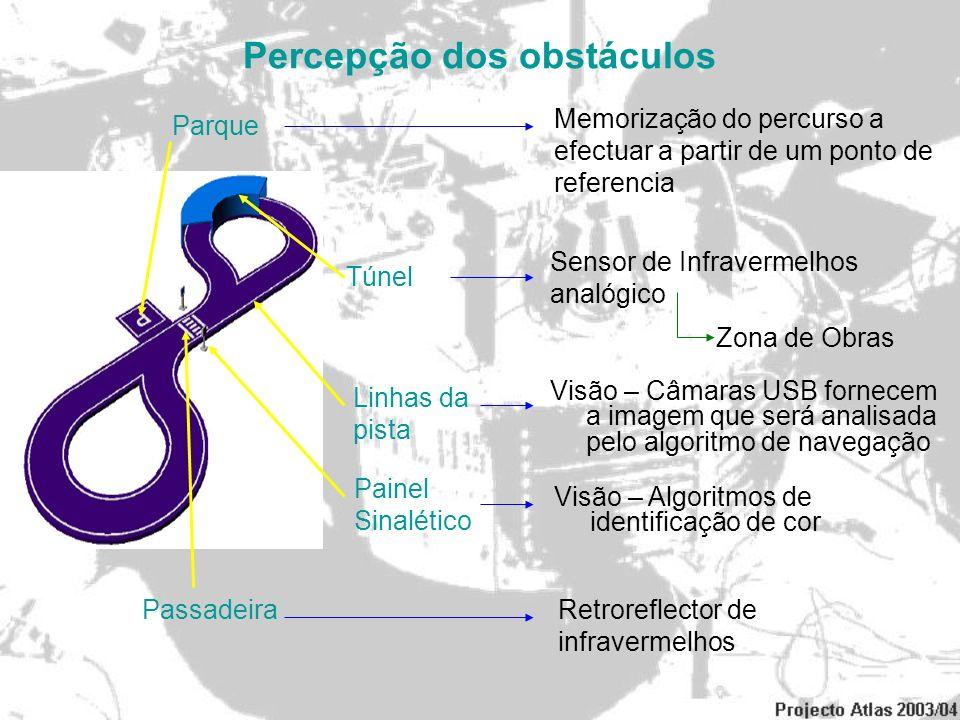 Configuração do Robot Câmara DireitaBotão de emergência Fonte de AlimentaçãoPotenciómetro Placa Electrónica da Direccão Placa Electrónica da Tracção / PIC Suporte para Câmara dos Semáforos Motherboard Fusível de Protecção Servo Amplificador da Tracção Botões de ON/OFF, RESET, PIC RESET, START Câmara Esquerda Dissipador do Circuito de Direcção Baterias Tracção Baterias Direcção / PC Régua de Sensores Infravermelhos Estrutura de Alumínio