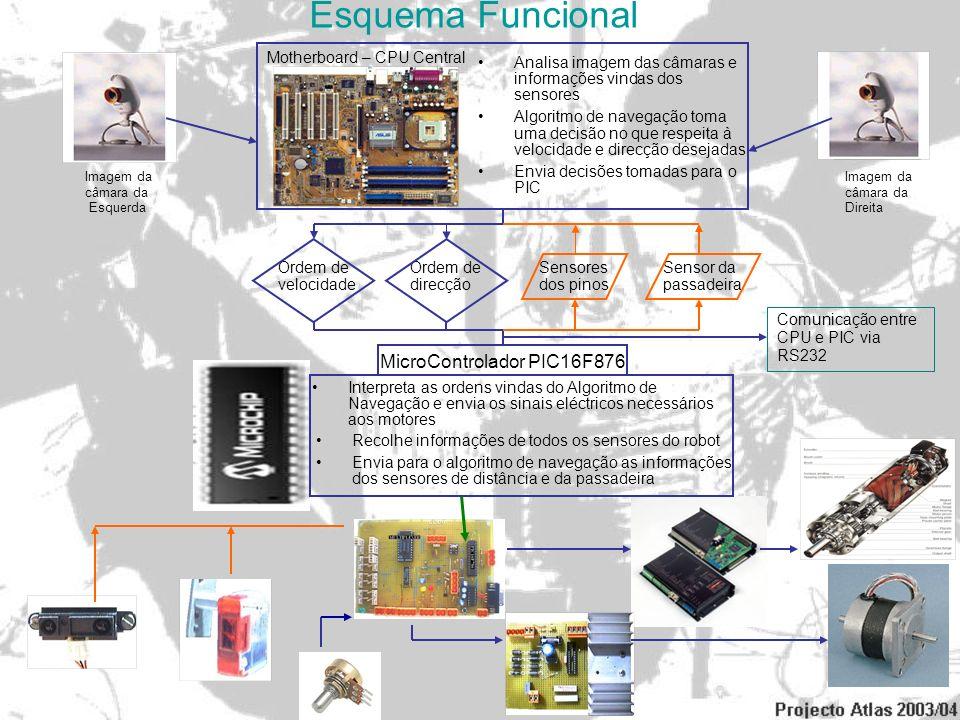 Esquema Funcional Imagem da câmara da Esquerda Imagem da câmara da Direita Motherboard – CPU Central Analisa imagem das câmaras e informações vindas d