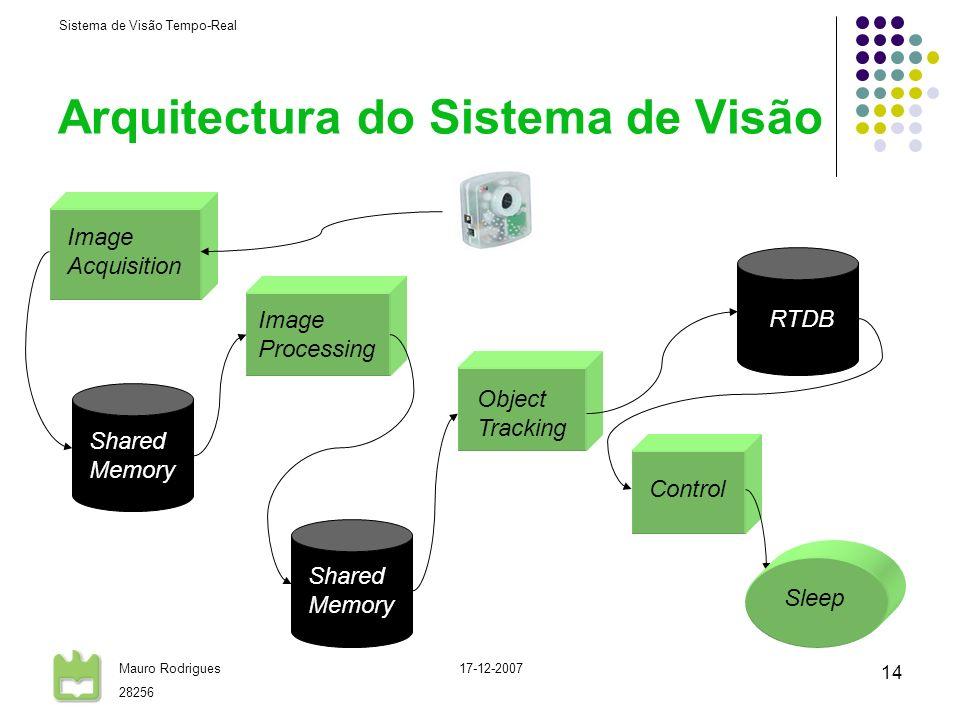Sistema de Visão Tempo-Real Mauro Rodrigues 28256 17-12-2007 14 Arquitectura do Sistema de Visão Image Acquisition Image Processing Object Tracking Co