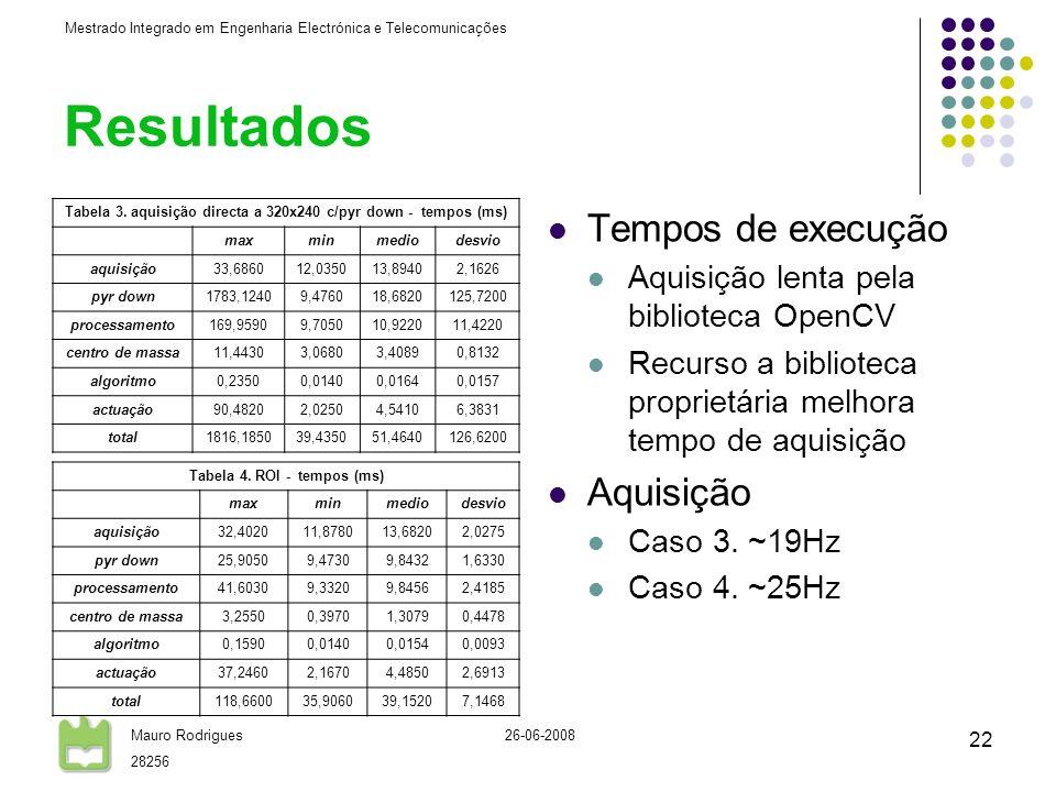 Mestrado Integrado em Engenharia Electrónica e Telecomunicações Mauro Rodrigues 28256 26-06-2008 22 Resultados Tempos de execução Aquisição lenta pela biblioteca OpenCV Recurso a biblioteca proprietária melhora tempo de aquisição Aquisição Caso 3.