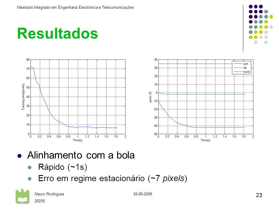 Mestrado Integrado em Engenharia Electrónica e Telecomunicações Mauro Rodrigues 28256 26-06-2008 23 Resultados Alinhamento com a bola Rápido (~1s) Erro em regime estacionário (~7 pixels)