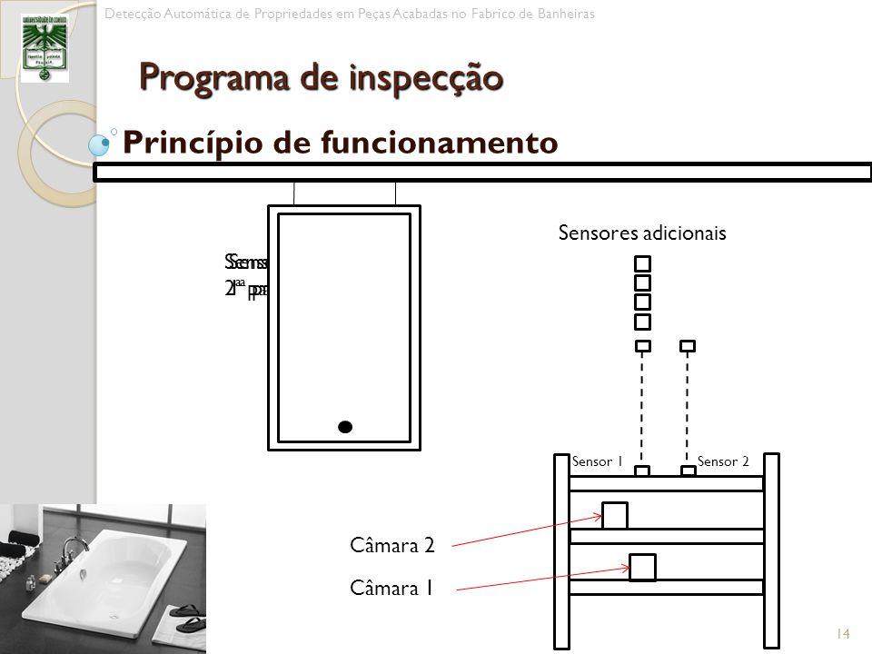 Princípio de funcionamento 14 Detecção Automática de Propriedades em Peças Acabadas no Fabrico de Banheiras Programa de inspecção Sensor 1 activo 1ª p