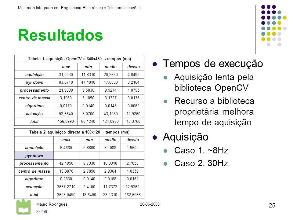 Mestrado Integrado em Engenharia Electrónica e Telecomunicações Mauro Rodrigues 28256 26-06-2008 25 Resultados Tabela 1. aquisição OpenCV a 640x480 -