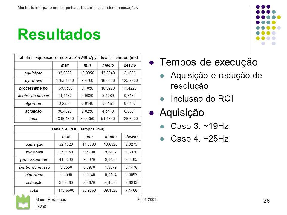 Mestrado Integrado em Engenharia Electrónica e Telecomunicações Mauro Rodrigues 28256 26-06-2008 26 Resultados Tempos de execução Aquisição e redução