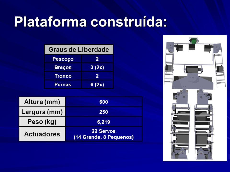 Plataforma construída: Graus de Liberdade Pescoço2 Braços3 (2x) Tronco2 Pernas6 (2x) Altura (mm) 600 Largura (mm) 250 Peso (kg) 6,219 Actuadores 22 Se