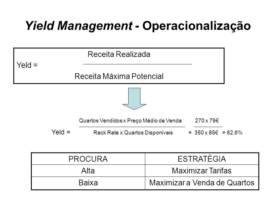 Yield Management - Operacionalização Receita Realizada Yeld = Receita Máxima Potencial Quartos Vendidos x Preço Médio de Venda 270 x 79 Yeld = Rack Ra
