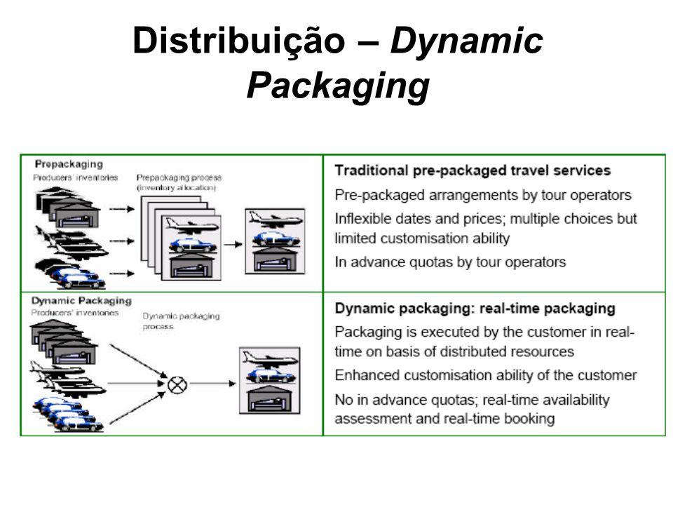 Distribuição – Dynamic Packaging
