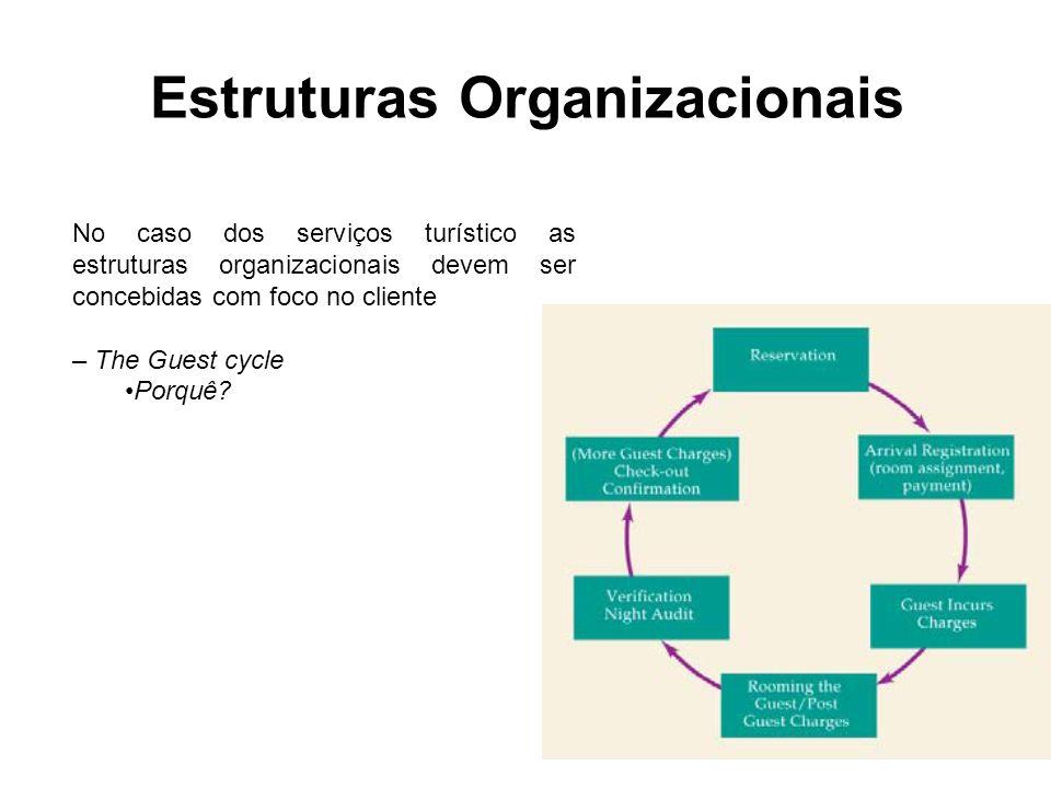 Estruturas Organizacionais No caso dos serviços turístico as estruturas organizacionais devem ser concebidas com foco no cliente – The Guest cycle Por