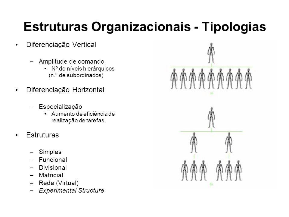 Estruturas Organizacionais - Tipologias Diferenciação Vertical –Amplitude de comando Nº de níveis hierárquicos (n.º de subordinados) Diferenciação Hor
