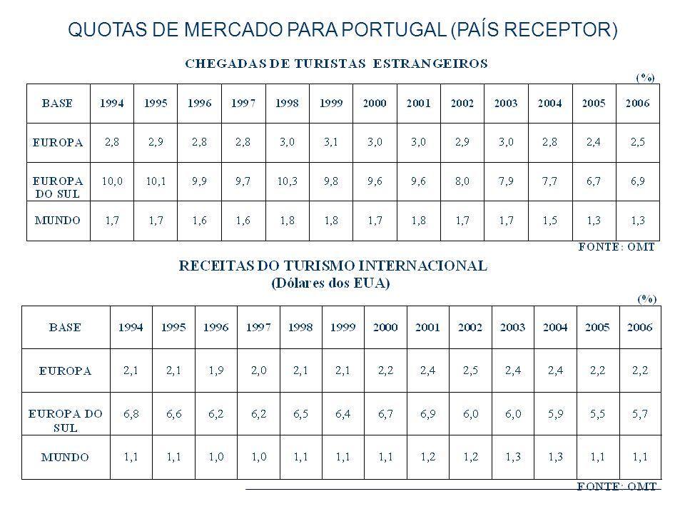 QUOTAS DE MERCADO PARA PORTUGAL (PAÍS RECEPTOR)