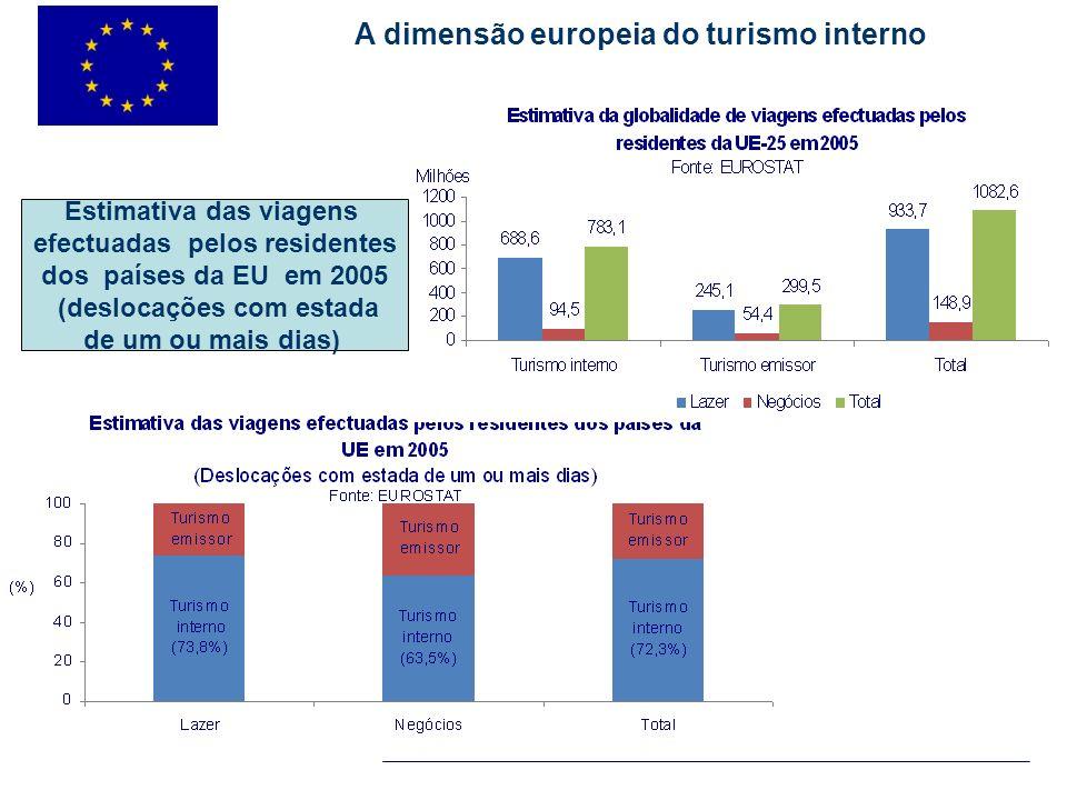 Estimativa das viagens efectuadas pelos residentes dos países da EU em 2005 (deslocações com estada de um ou mais dias) A dimensão europeia do turismo
