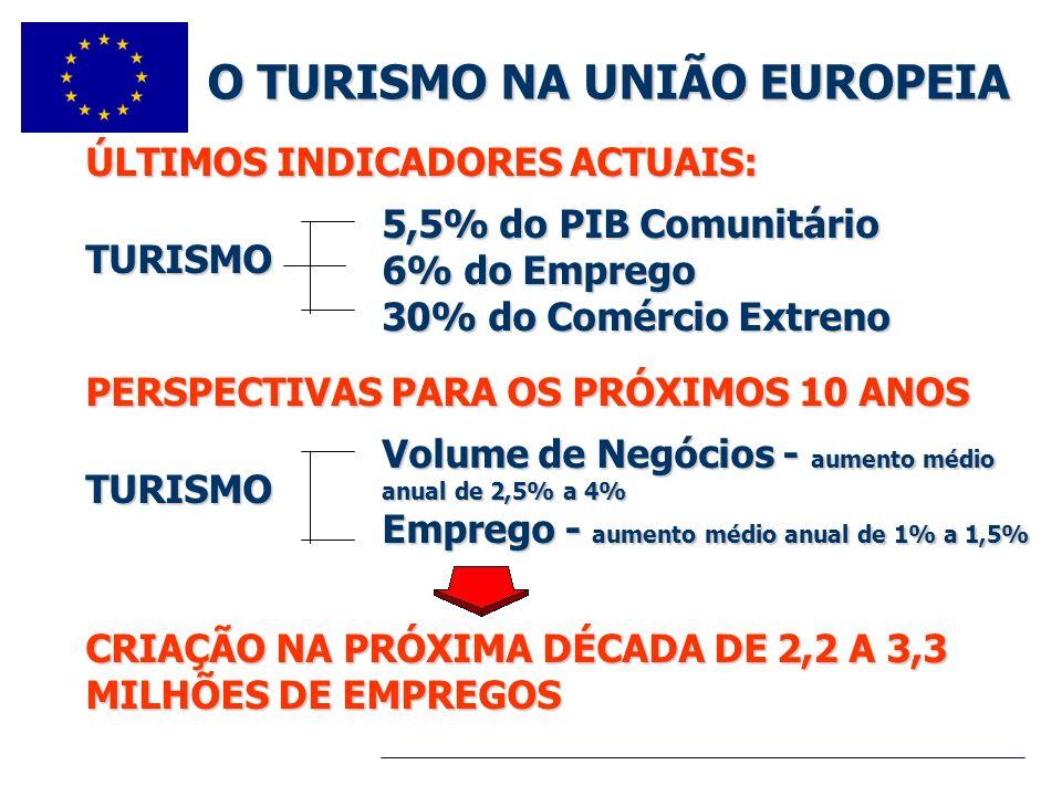 ÚLTIMOS INDICADORES ACTUAIS: O TURISMO NA UNIÃO EUROPEIA TURISMO PERSPECTIVAS PARA OS PRÓXIMOS 10 ANOS CRIAÇÃO NA PRÓXIMA DÉCADA DE 2,2 A 3,3 MILHÕES