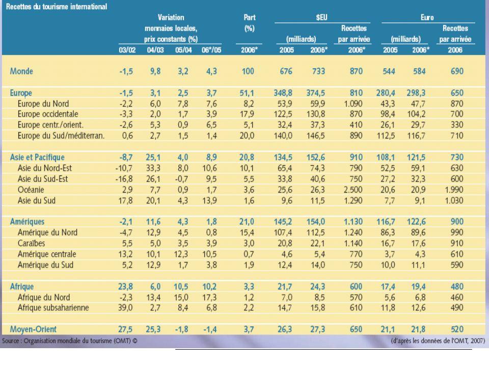 ÚLTIMOS INDICADORES ACTUAIS: O TURISMO NA UNIÃO EUROPEIA TURISMO PERSPECTIVAS PARA OS PRÓXIMOS 10 ANOS CRIAÇÃO NA PRÓXIMA DÉCADA DE 2,2 A 3,3 MILHÕES DE EMPREGOS 5,5% do PIB Comunitário 6% do Emprego 30% do Comércio Extreno TURISMO Volume de Negócios - aumento médio anual de 2,5% a 4% Emprego - aumento médio anual de 1% a 1,5%