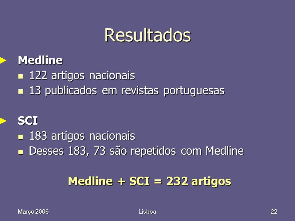 Março 2006Lisboa22 Resultados Medline 122 artigos nacionais 122 artigos nacionais 13 publicados em revistas portuguesas 13 publicados em revistas portuguesasSCI 183 artigos nacionais 183 artigos nacionais Desses 183, 73 são repetidos com Medline Desses 183, 73 são repetidos com Medline Medline + SCI = 232 artigos Medline + SCI = 232 artigos