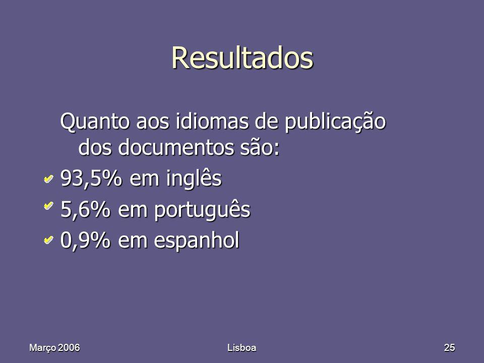 Março 2006Lisboa25 Resultados Quanto aos idiomas de publicação dos documentos são: 93,5% em inglês 5,6% em português 0,9% em espanhol