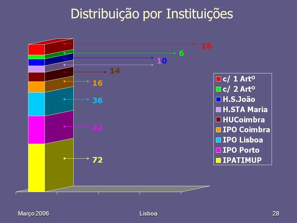Março 2006Lisboa28 Distribuição por Instituições 72 42 36 16 14 1010 6 16