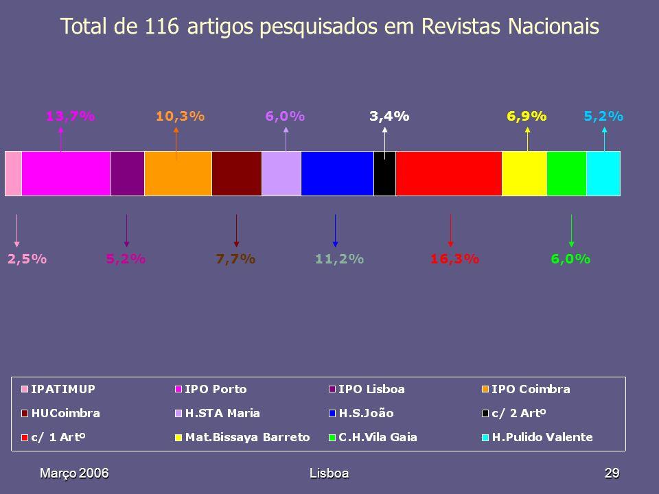 Março 2006Lisboa29 Total de 116 artigos pesquisados em Revistas Nacionais 2,5%5,2%7,7%11,2%16,3%6,0% 13,7%10,3%6,0%3,4%6,9%5,2%