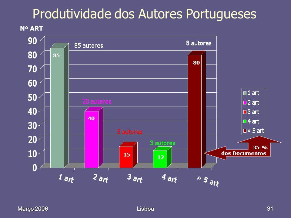 Março 2006Lisboa31 Produtividade dos Autores Portugueses Nº ART 85 40 15 12 80 35 % dos Documentos
