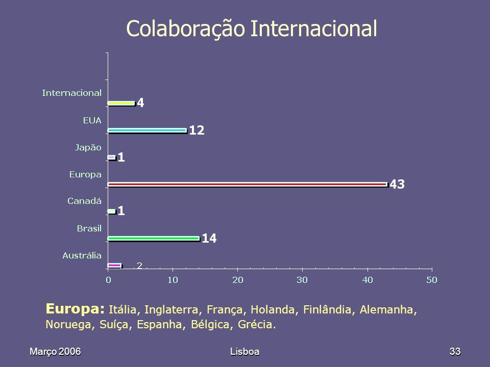 Março 2006Lisboa33 Colaboração Internacional Europa: Itália, Inglaterra, França, Holanda, Finlândia, Alemanha, Noruega, Suíça, Espanha, Bélgica, Grécia.