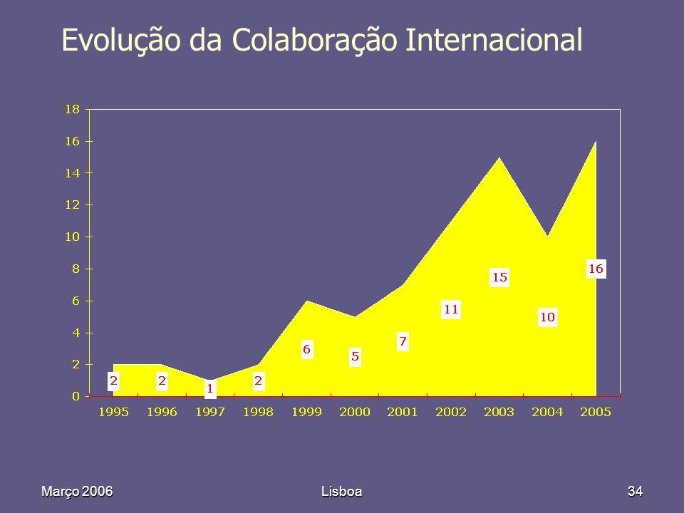 Março 2006Lisboa34 Evolução da Colaboração Internacional